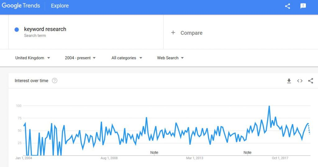 google trends graph for keyword research