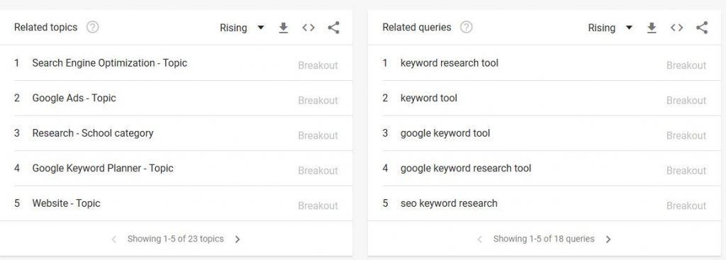 google trends related keywords table