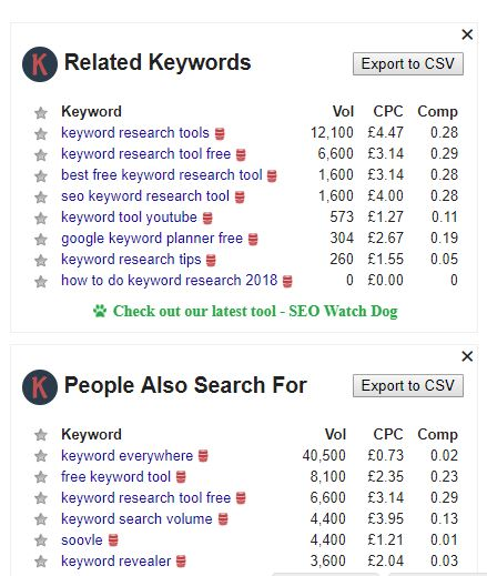 keywords everywhere search volumes for serps